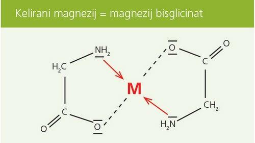 Kelirani magnezij