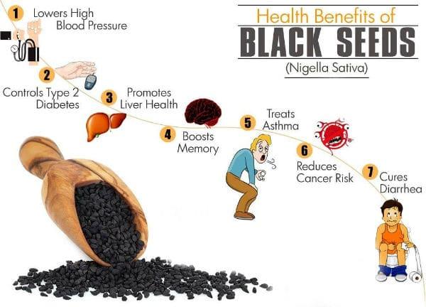 Ljekovitost sjemenki crnog kima