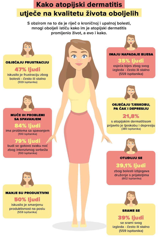 Utjecaj atopijskog dermatitisa na kvalitetu života